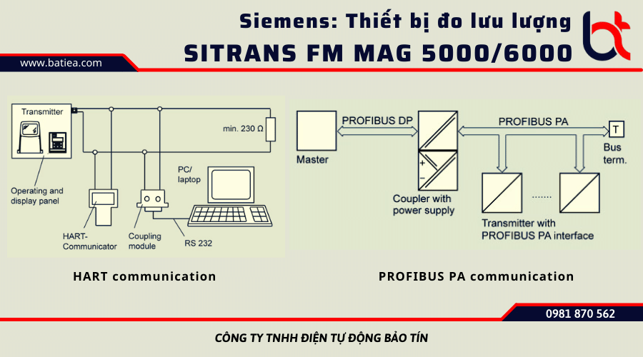 Chức năng của MAG5000-MAG6000