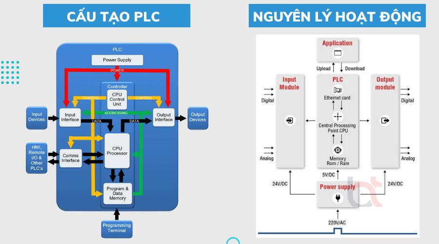 bộ lập trình PLC