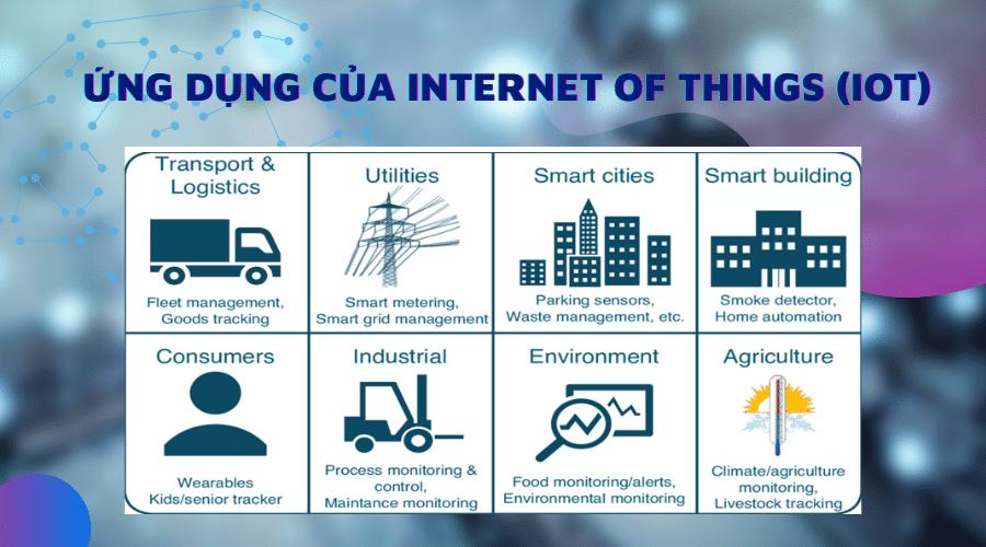 (IoT) Internet Of Things